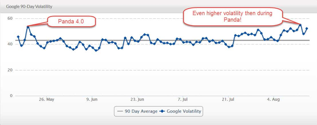 Google 90 Day Volatility